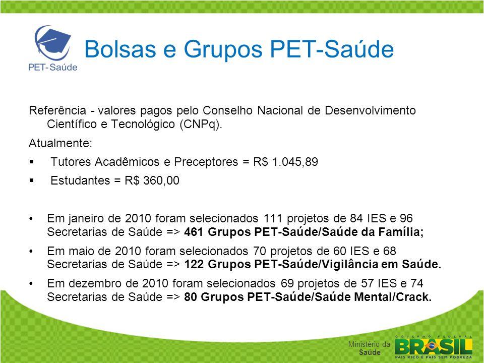 Bolsas e Grupos PET-Saúde