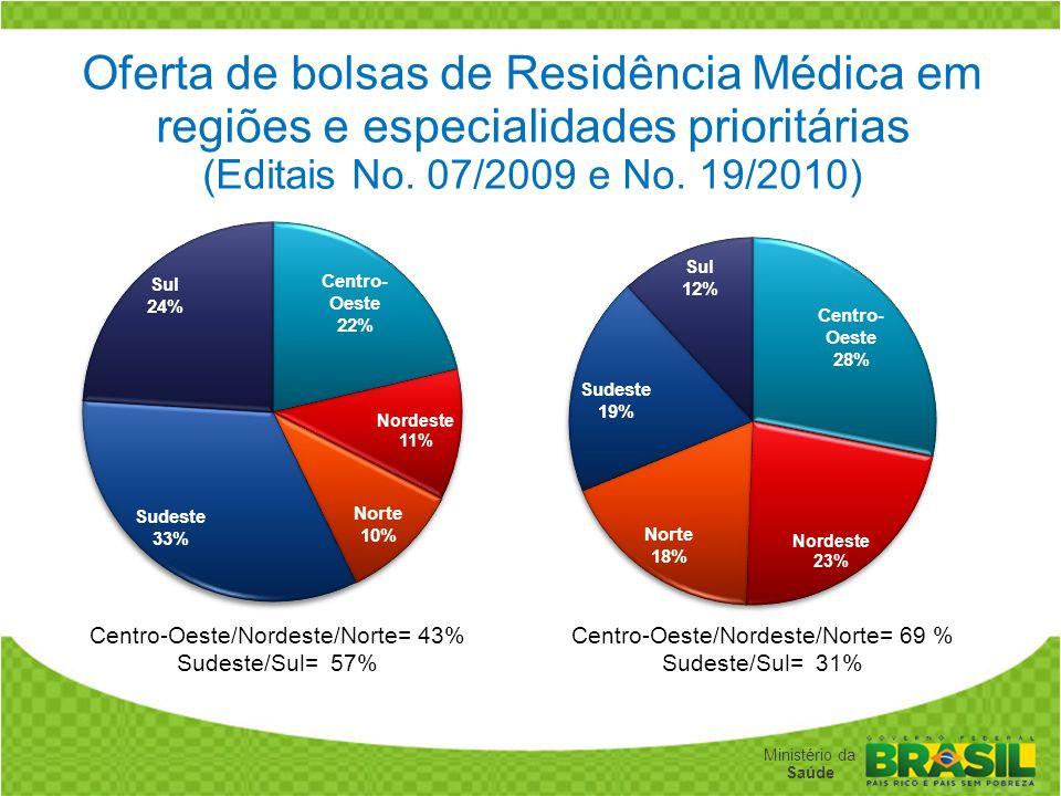 Oferta de bolsas de Residência Médica em regiões e especialidades prioritárias (Editais No. 07/2009 e No. 19/2010)