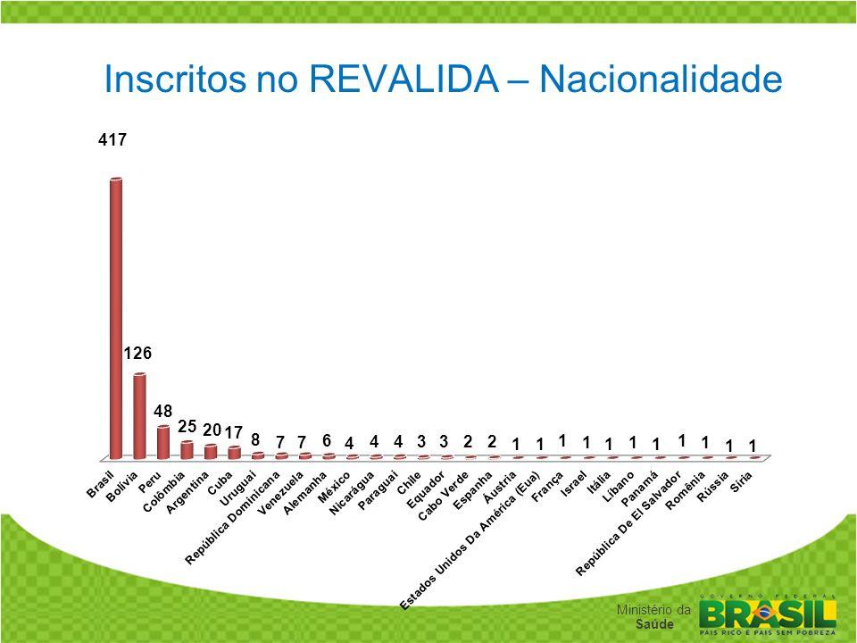 Inscritos no REVALIDA – Nacionalidade