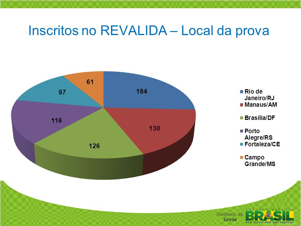 Inscritos no REVALIDA – Local da prova