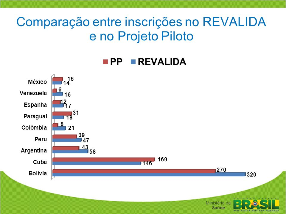 Comparação entre inscrições no REVALIDA e no Projeto Piloto