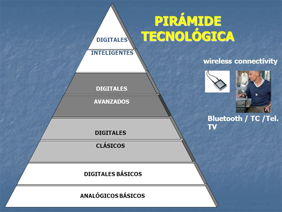 PIRÁMIDE TECNOLÓGICA wireless connectivity Bluetooth / TC /Tel. TV