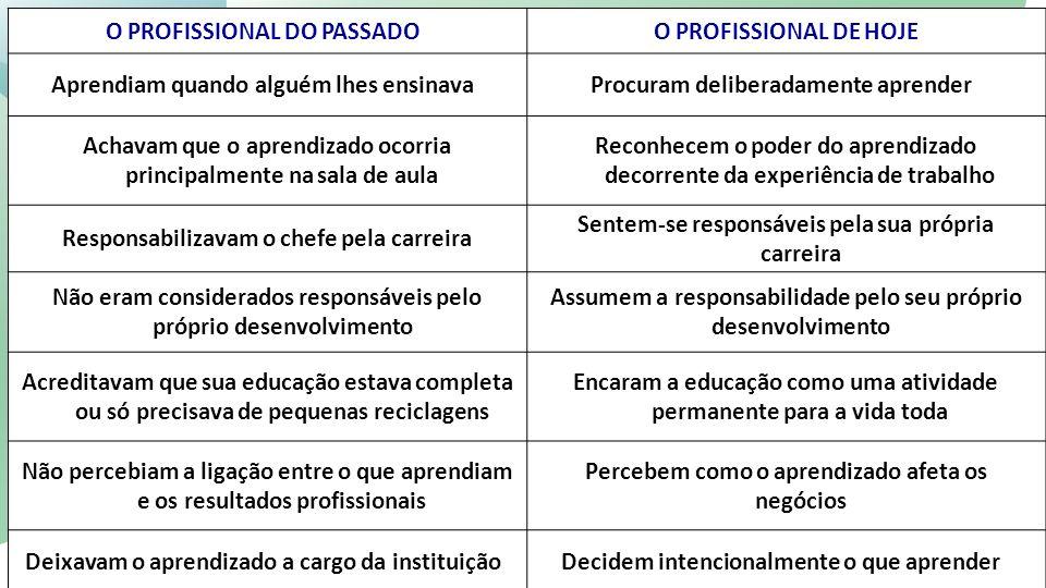 O PROFISSIONAL DO PASSADO O PROFISSIONAL DE HOJE