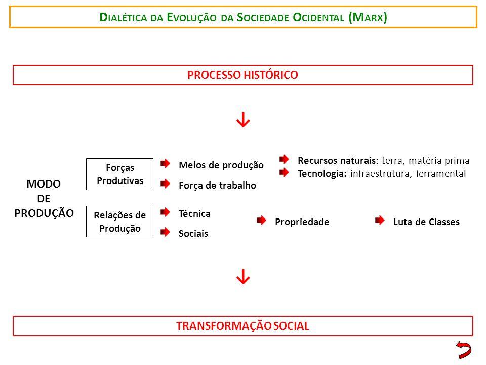 Dialética da Evolução da Sociedade Ocidental (Marx)