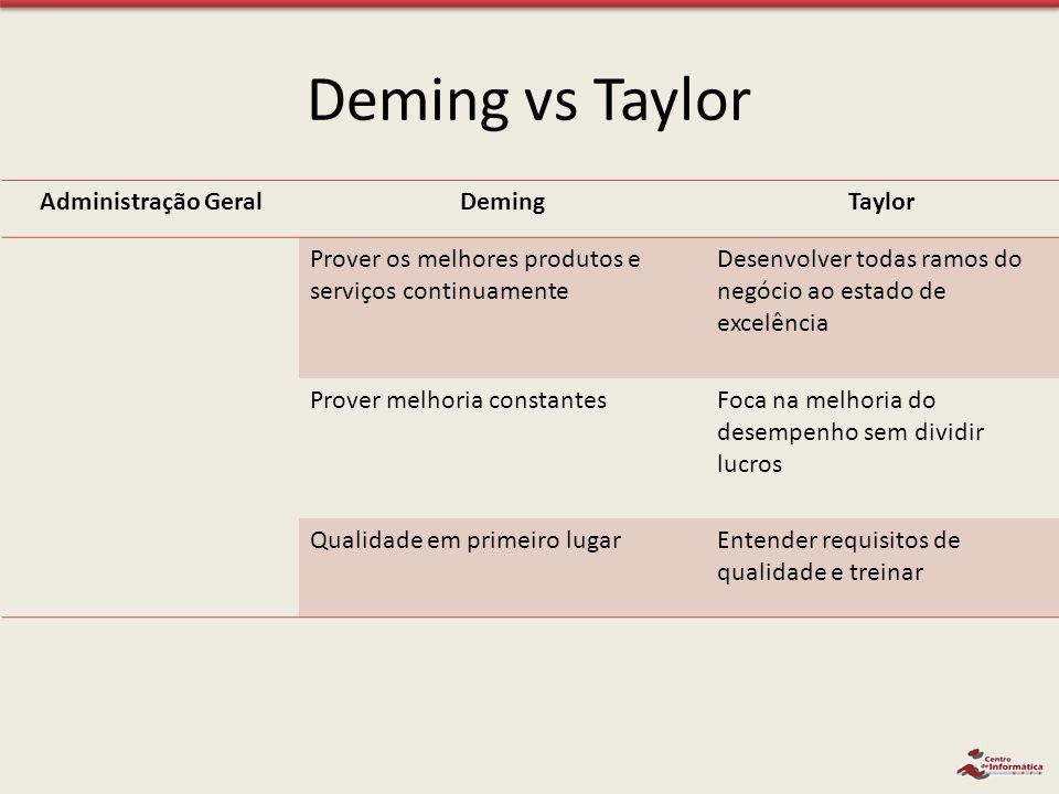 Deming vs Taylor Administração Geral Deming Taylor