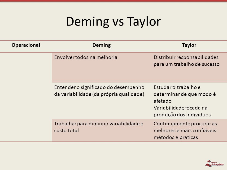 Deming vs Taylor Operacional Deming Taylor Envolver todos na melhoria