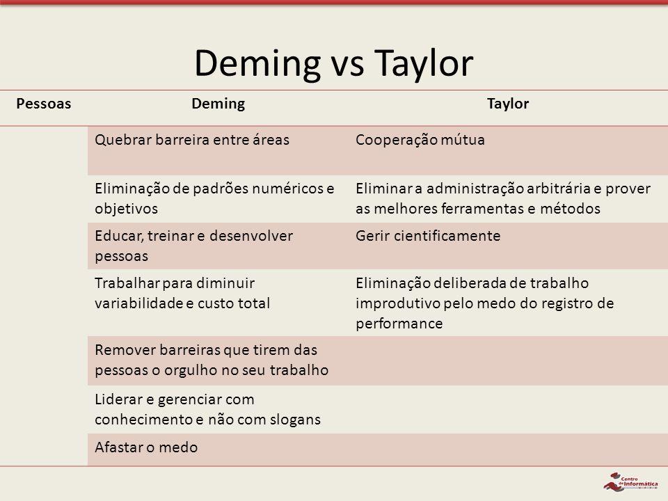 Deming vs Taylor Pessoas Deming Taylor Quebrar barreira entre áreas