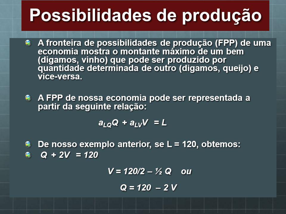 Possibilidades de produção