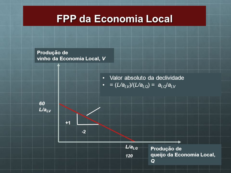 FPP da Economia Local 120 Valor absoluto da declividade