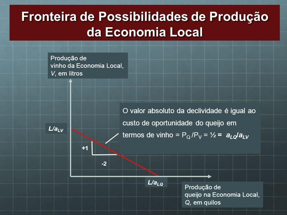 Fronteira de Possibilidades de Produção da Economia Local