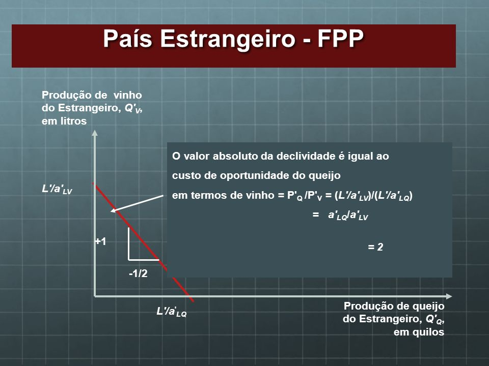 País Estrangeiro - FPP Produção de vinho do Estrangeiro, Q V,