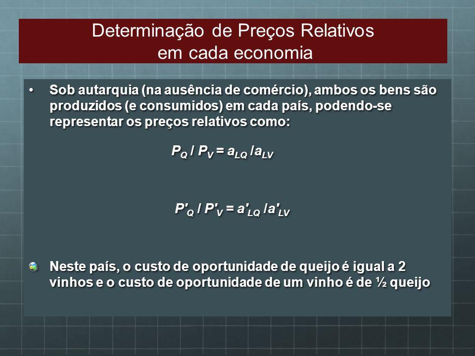 Determinação de Preços Relativos
