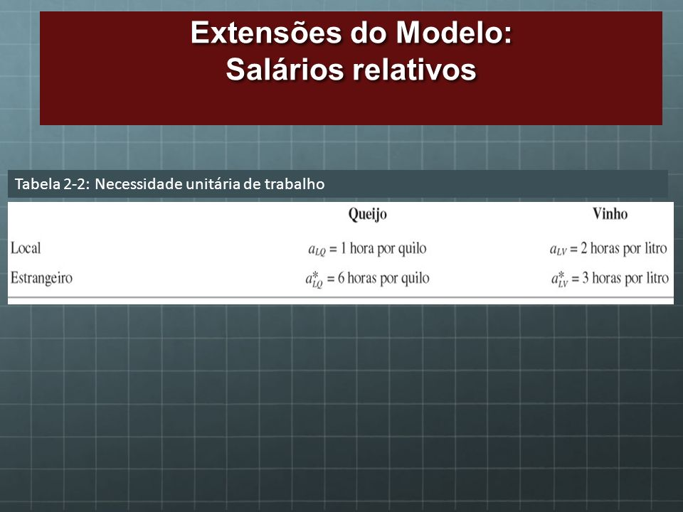 Extensões do Modelo: Salários relativos