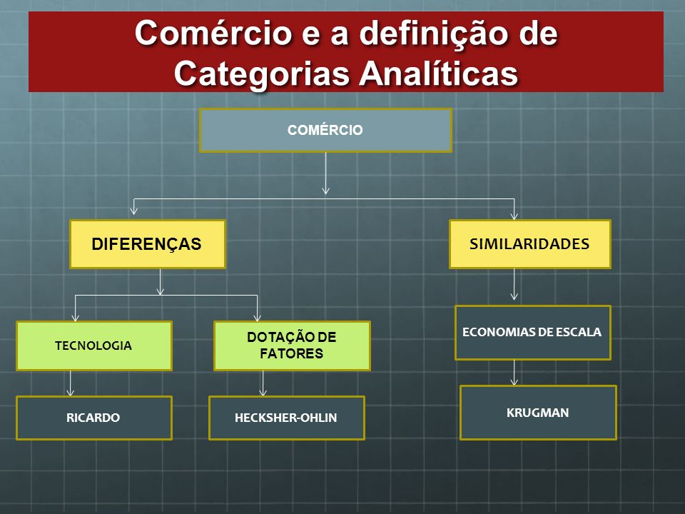 Comércio e a definição de Categorias Analíticas