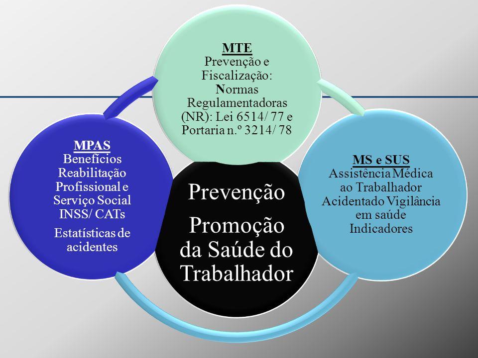 Promoção da Saúde do Trabalhador