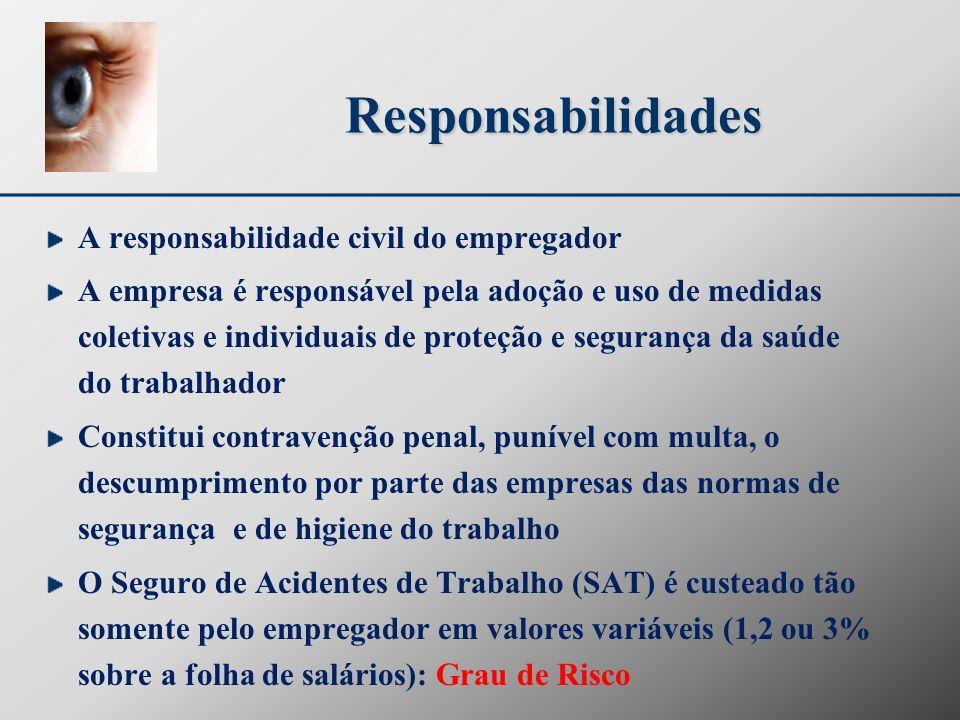 Responsabilidades A responsabilidade civil do empregador