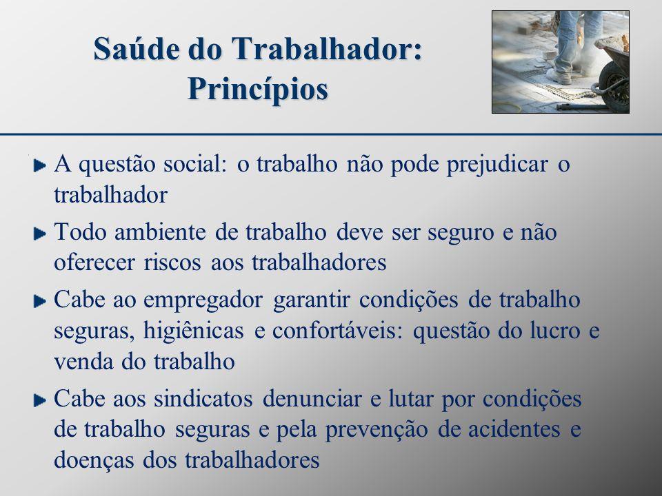 Saúde do Trabalhador: Princípios