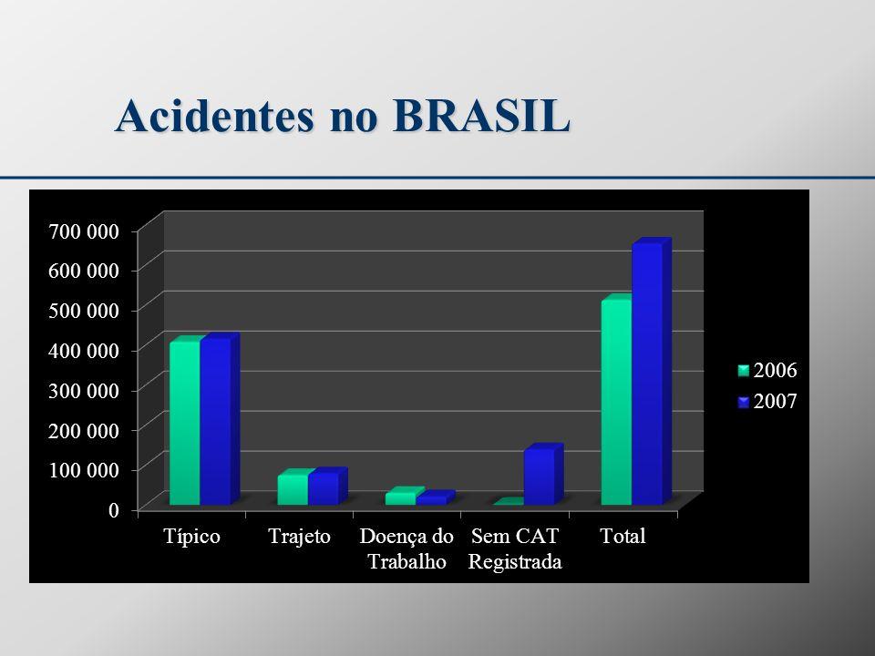 Acidentes no BRASIL