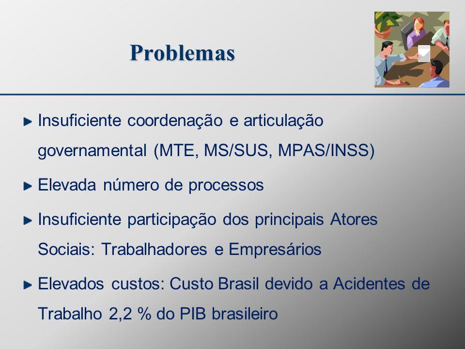Problemas Insuficiente coordenação e articulação governamental (MTE, MS/SUS, MPAS/INSS) Elevada número de processos.