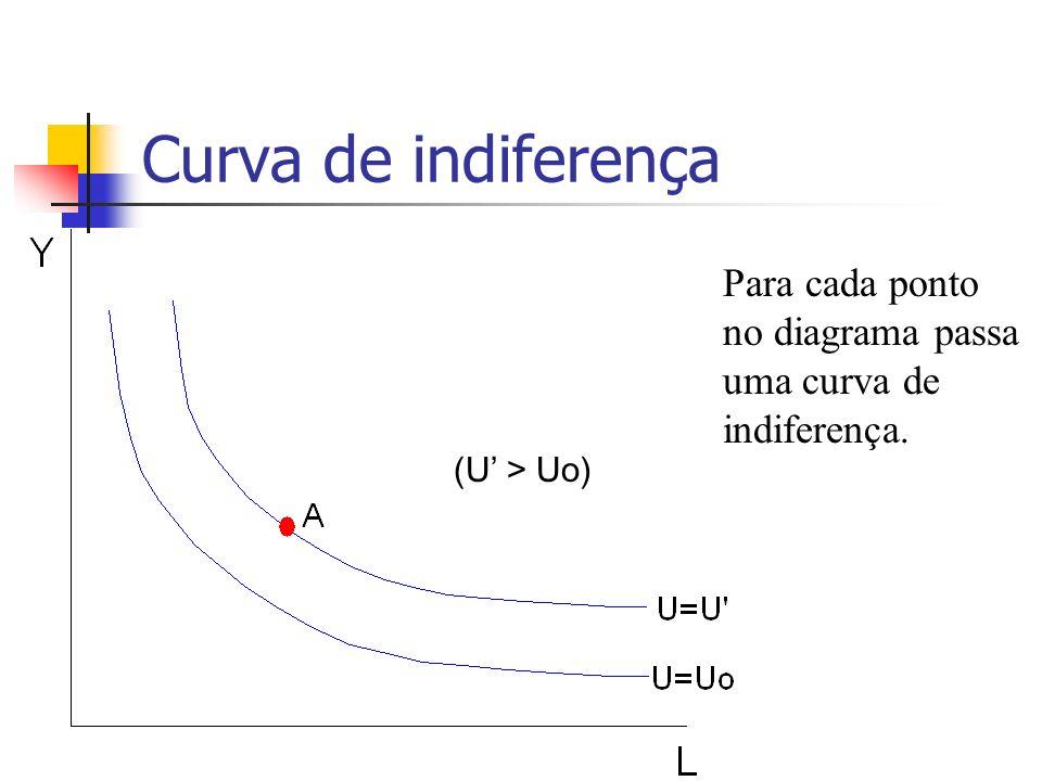Curva de indiferença Para cada ponto no diagrama passa uma curva de indiferença. (U' > Uo)