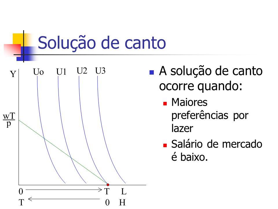 Solução de canto A solução de canto ocorre quando: