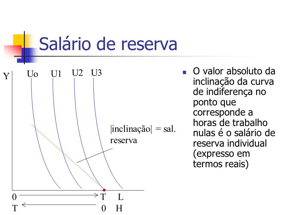 Salário de reserva Uo U1 U2 U3
