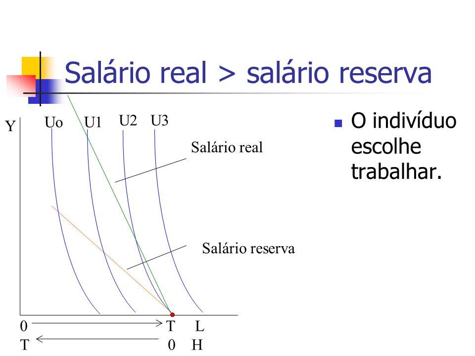 Salário real > salário reserva