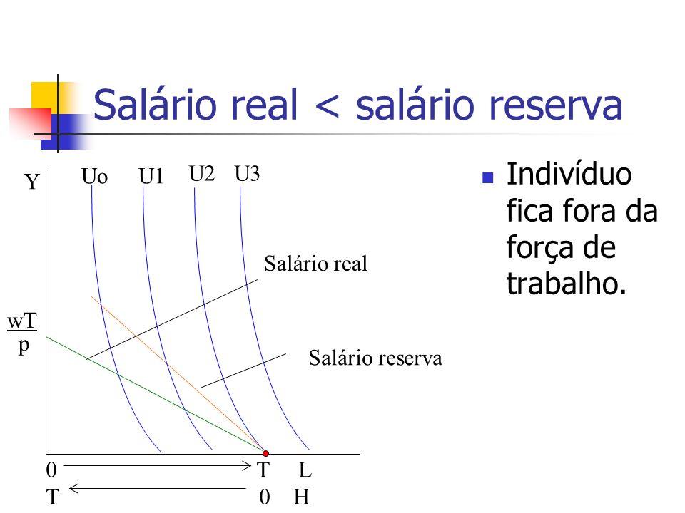 Salário real < salário reserva