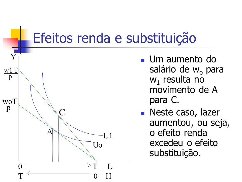 Efeitos renda e substituição