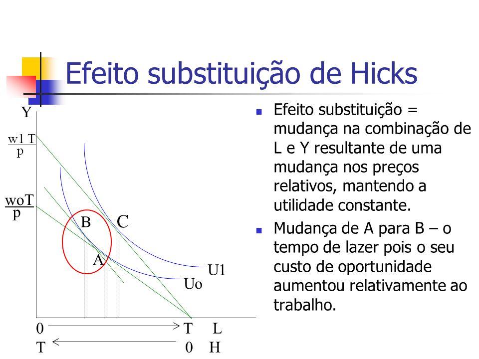 Efeito substituição de Hicks