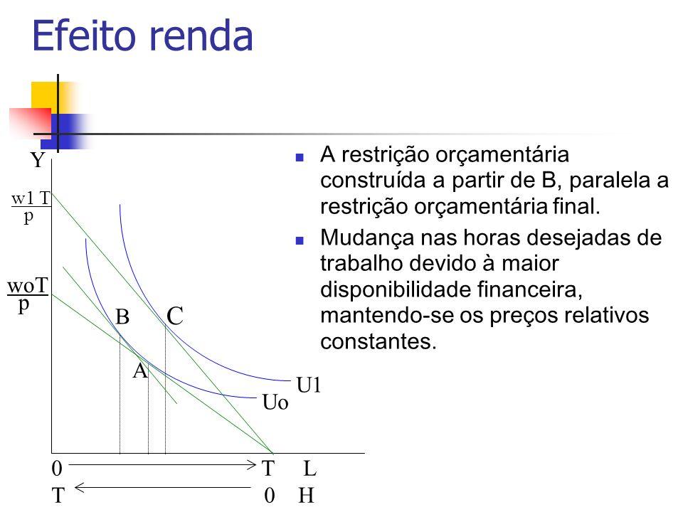 Efeito renda Y. A restrição orçamentária construída a partir de B, paralela a restrição orçamentária final.