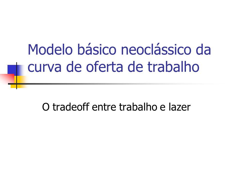Modelo básico neoclássico da curva de oferta de trabalho