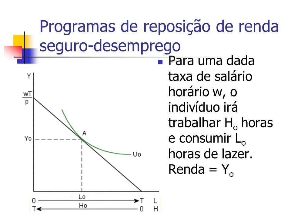 Programas de reposição de renda seguro-desemprego