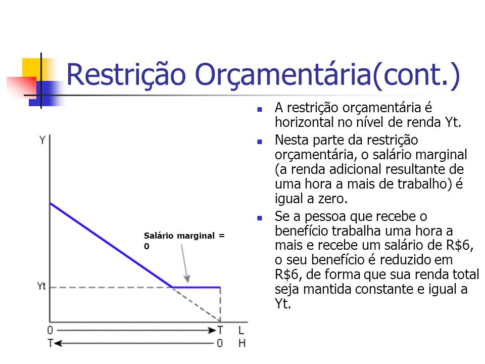 Restrição Orçamentária(cont.)