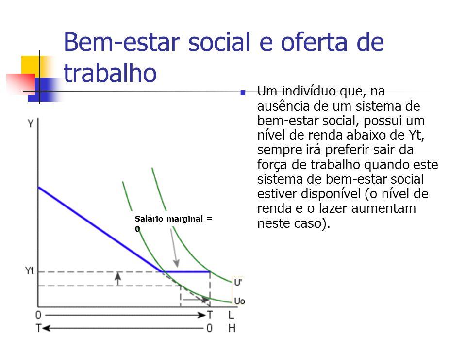 Bem-estar social e oferta de trabalho