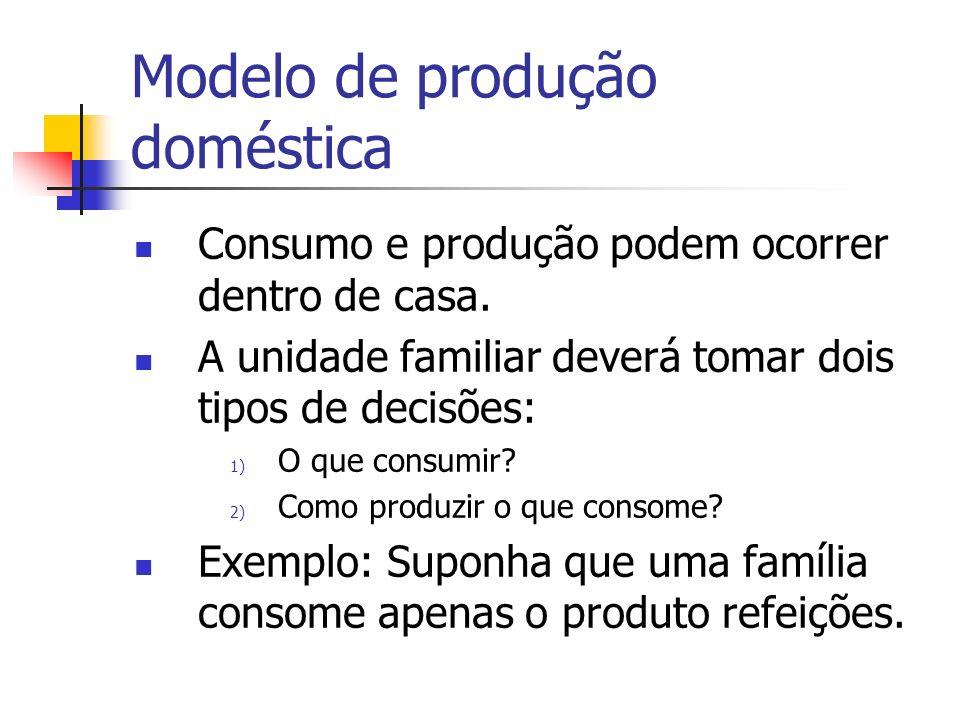 Modelo de produção doméstica