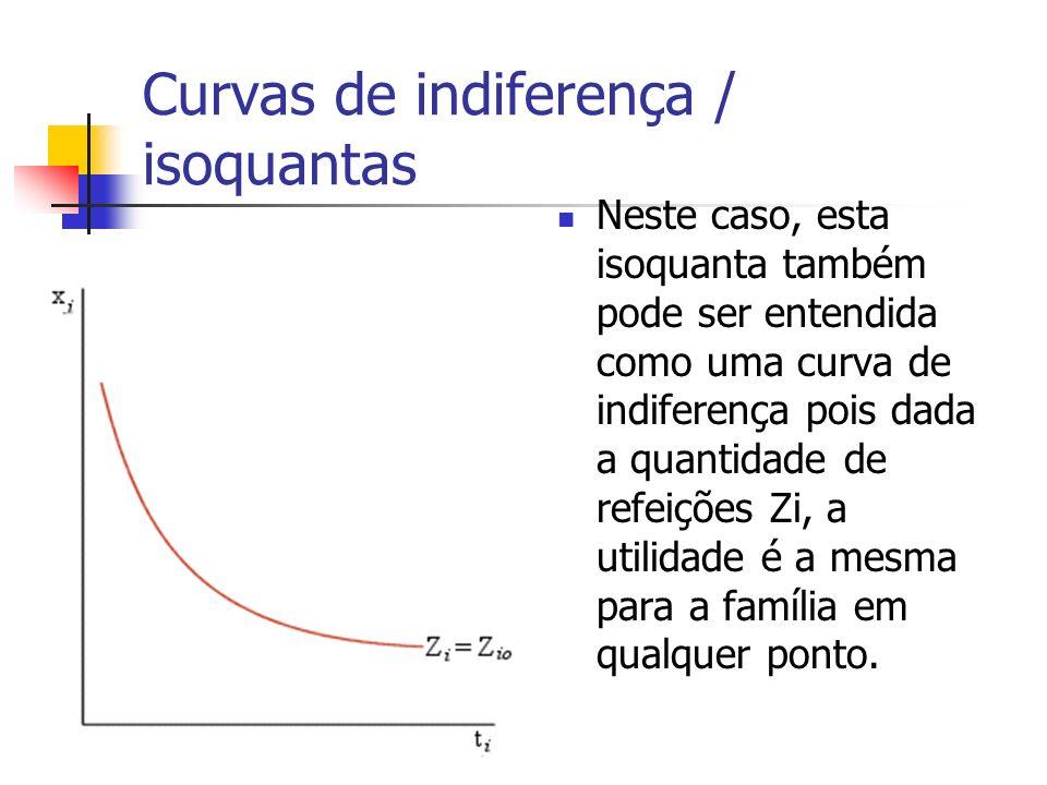 Curvas de indiferença / isoquantas