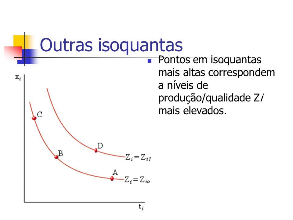 Outras isoquantas Pontos em isoquantas mais altas correspondem a níveis de produção/qualidade Zi mais elevados.