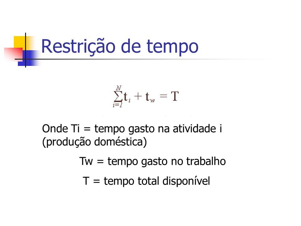 Restrição de tempo Onde Ti = tempo gasto na atividade i (produção doméstica) Tw = tempo gasto no trabalho.