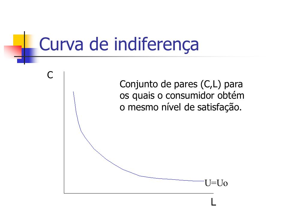 Curva de indiferença C. Conjunto de pares (C,L) para os quais o consumidor obtém o mesmo nível de satisfação.