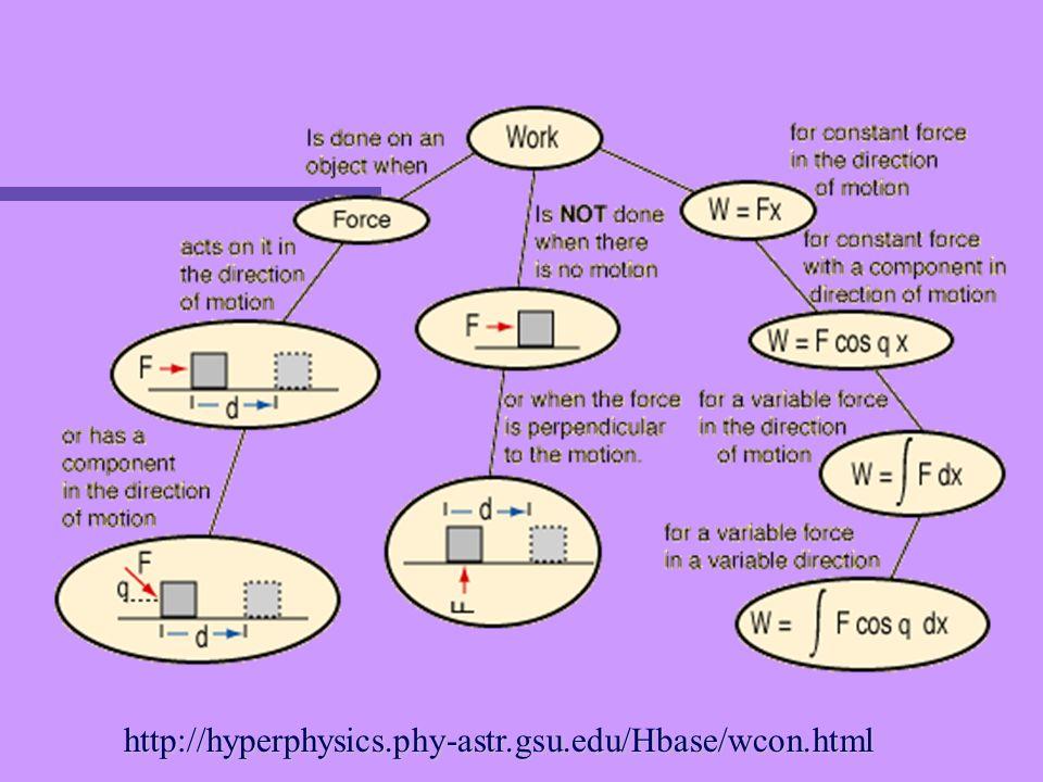 http://hyperphysics.phy-astr.gsu.edu/Hbase/wcon.html