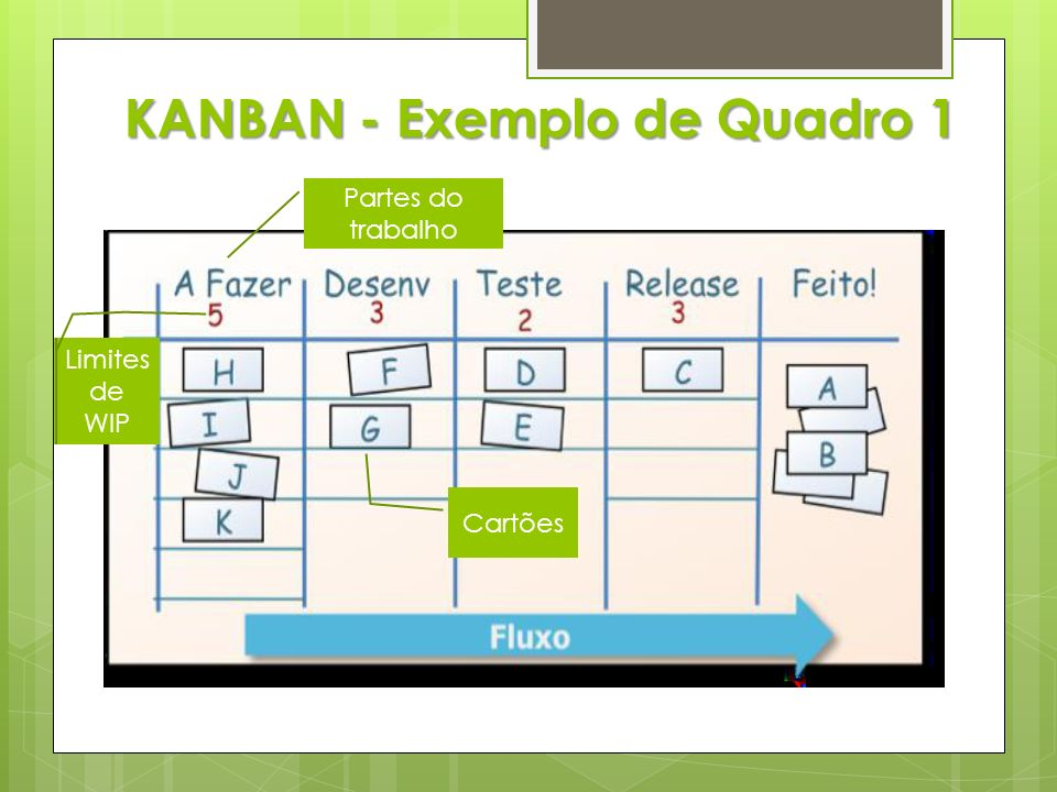 KANBAN - Exemplo de Quadro 1