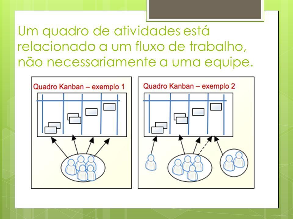 Um quadro de atividades está relacionado a um fluxo de trabalho, não necessariamente a uma equipe.