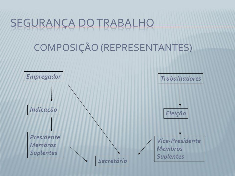 SEGURANÇA DO TRABALHO COMPOSIÇÃO (REPRESENTANTES) Empregador