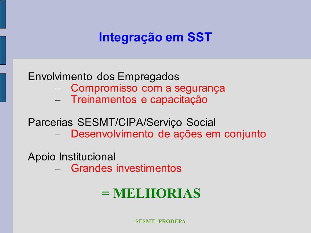 = MELHORIAS Integração em SST Envolvimento dos Empregados