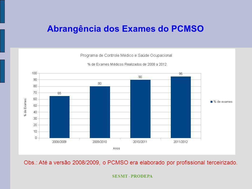 Abrangência dos Exames do PCMSO
