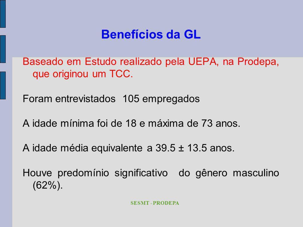 Benefícios da GL Baseado em Estudo realizado pela UEPA, na Prodepa, que originou um TCC. Foram entrevistados 105 empregados.