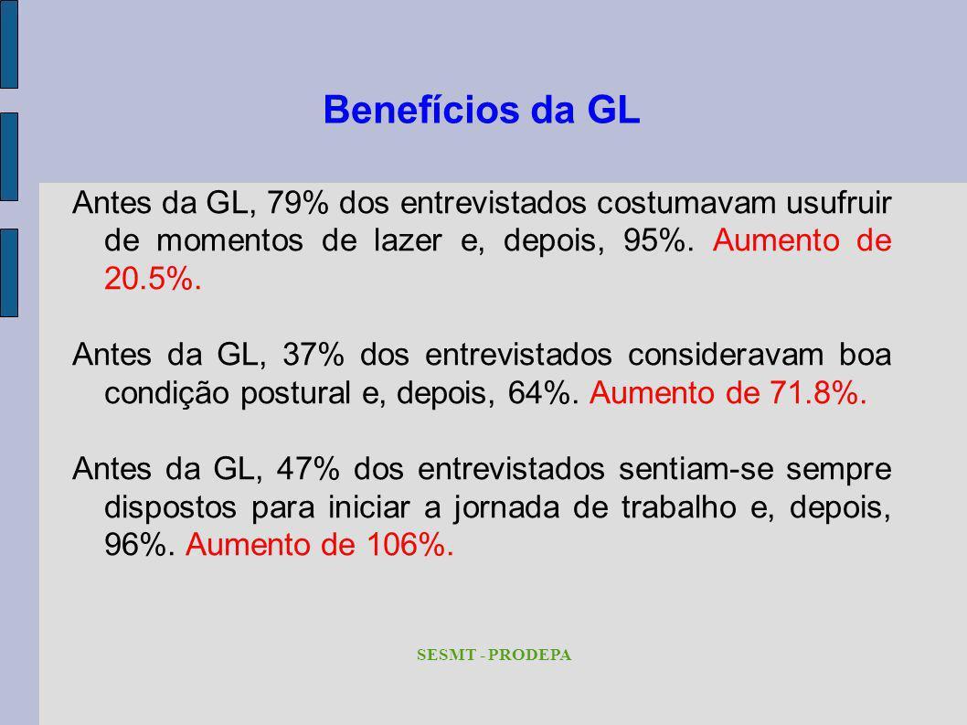 Benefícios da GL Antes da GL, 79% dos entrevistados costumavam usufruir de momentos de lazer e, depois, 95%. Aumento de 20.5%.