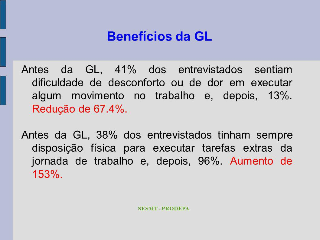 Benefícios da GL