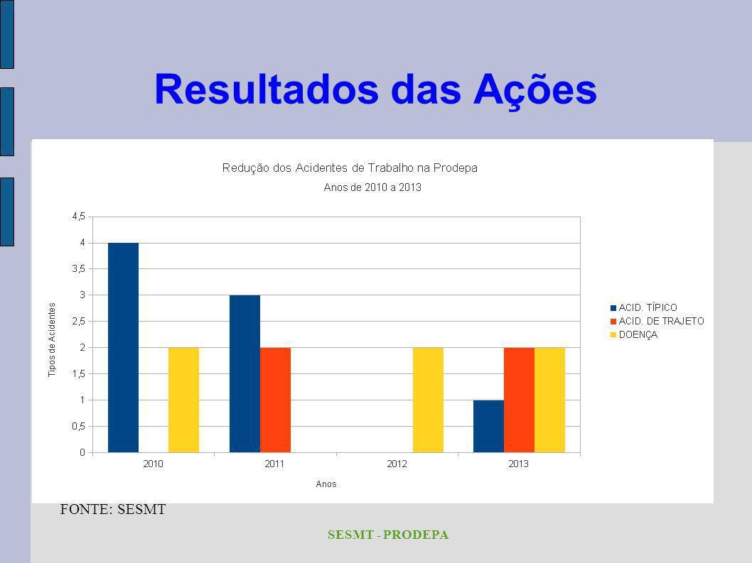 Resultados das Ações FONTE: SESMT SESMT - PRODEPA